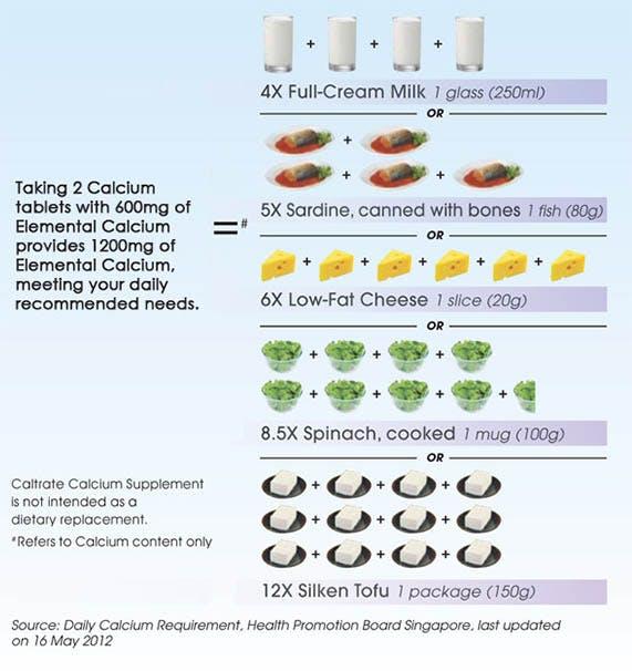 calcium needs