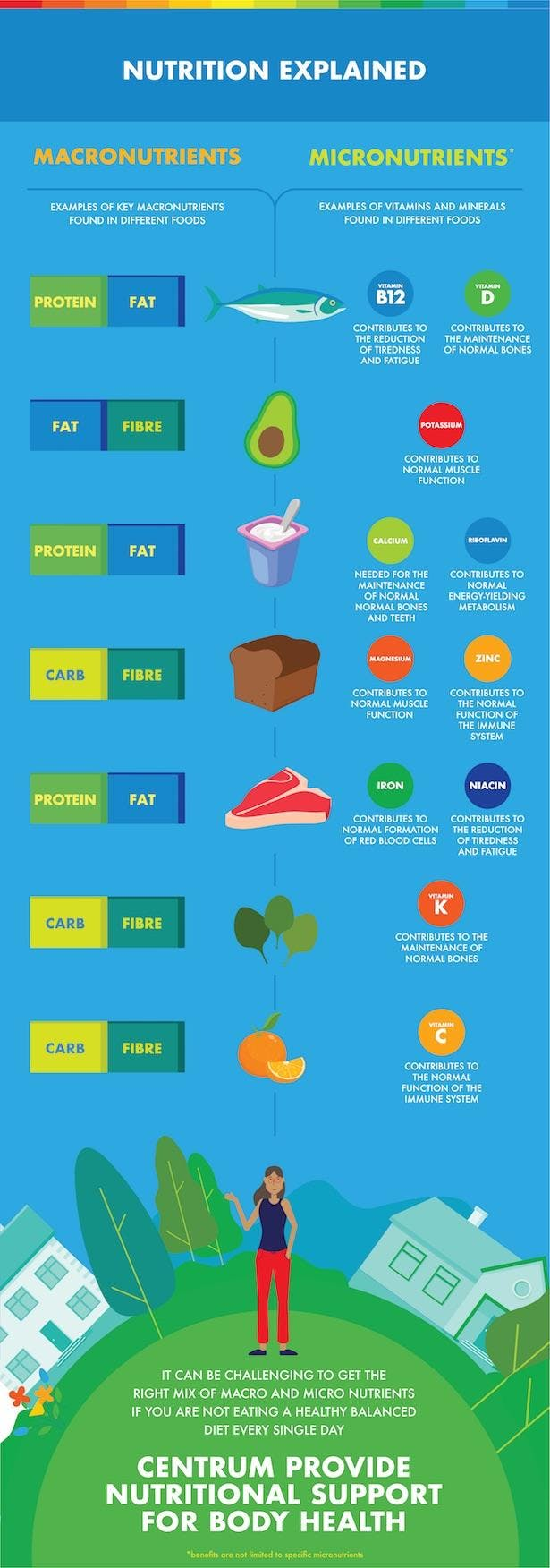 Infographic about nutrition