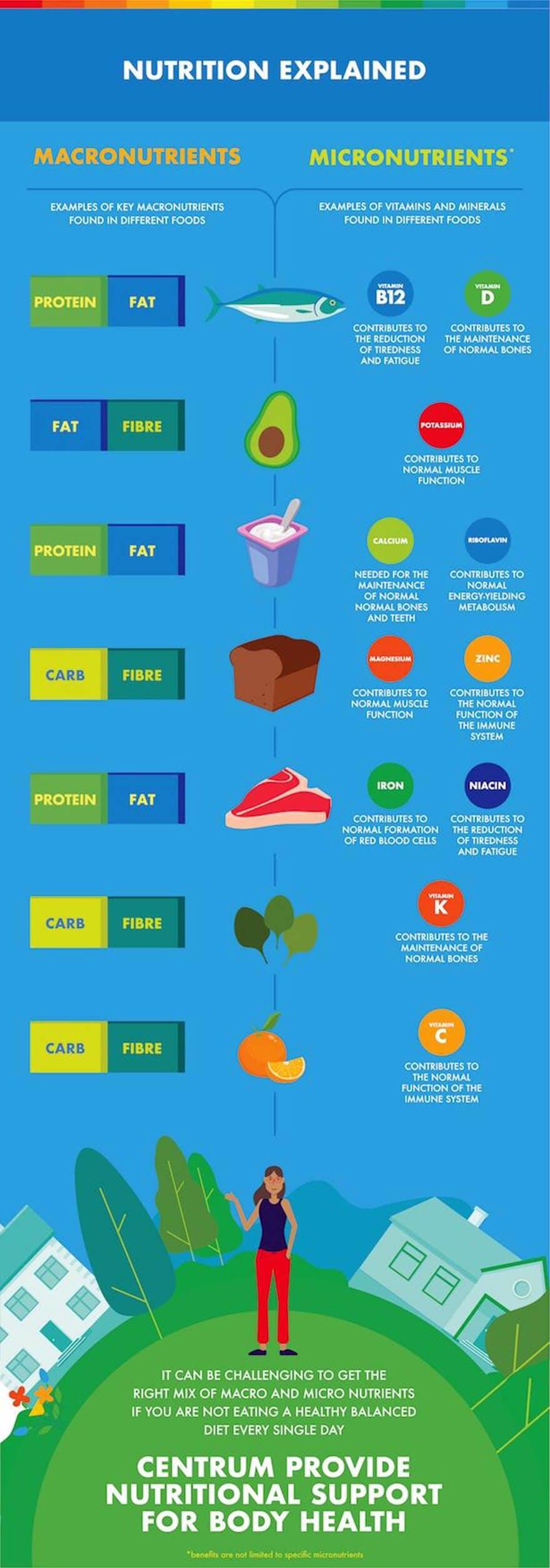 centrum_nutrition_infographic_2_1