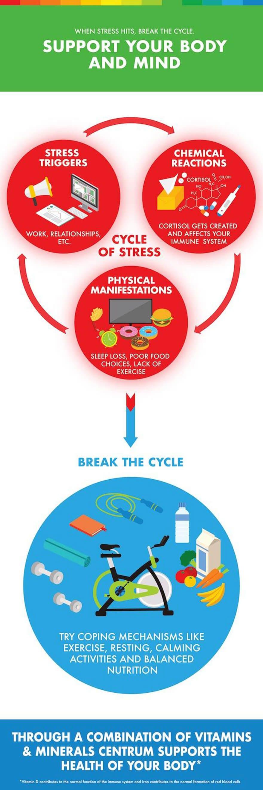 centrum_stress_infographic_3