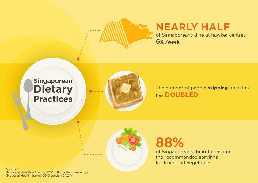 Dietary practices thumbnail