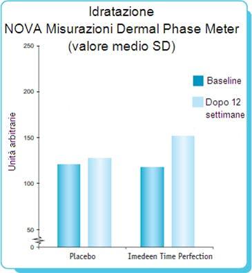 I risultati di Imedeen Time Perfection come antirughe sono dimostrati da diversi studi scientifici