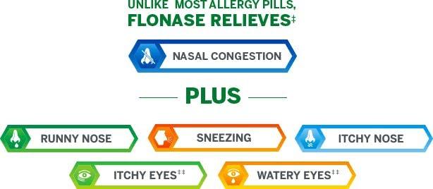 list of Flonase benefits