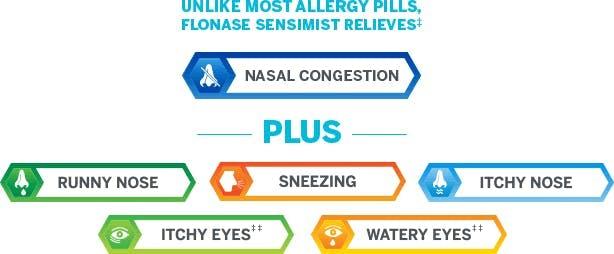 list of Flonase Sensimist benefits