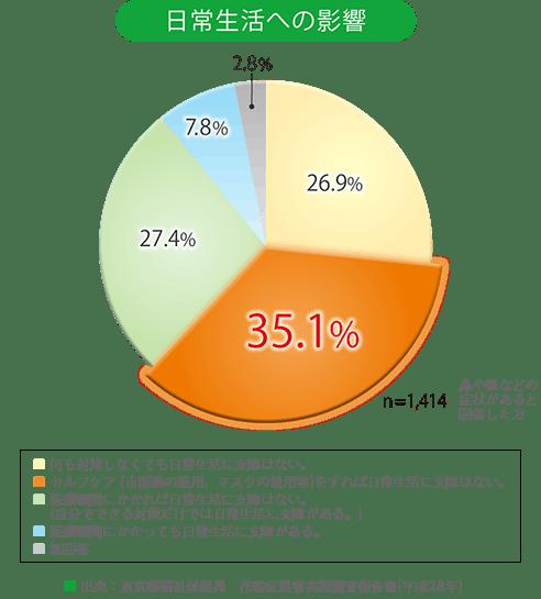 約35%の方が市販薬で対処しています。