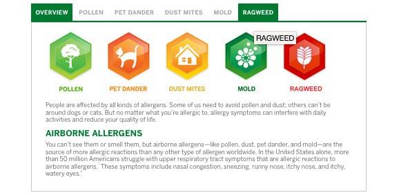 Types of Allergies | Flonase®