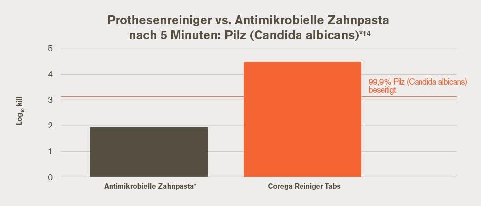 Gebiss Reiniger vs. Antimikrobielle Zahnpasta nach 5 Minuten: candida albicans*14