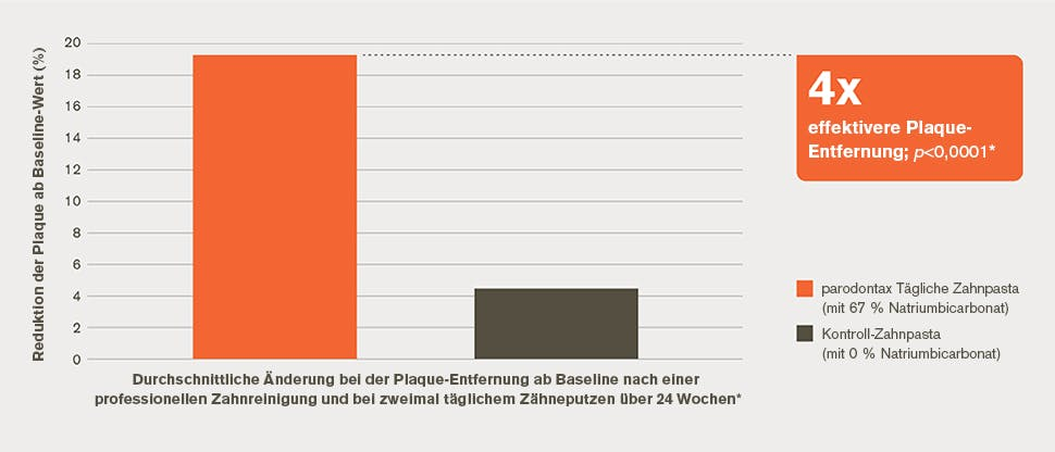 4x effektivere Plaque-Entfernung – Diagramm