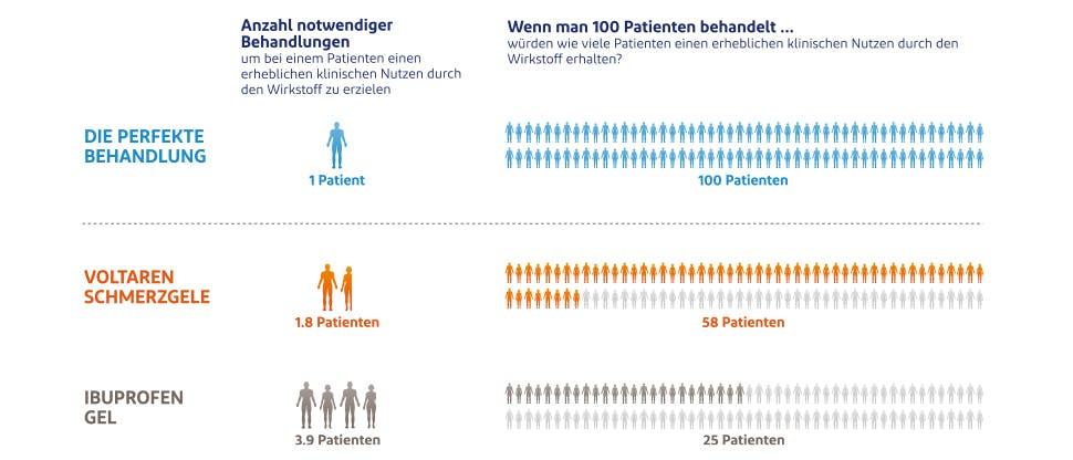 NNT-Daten für Voltaren Schmerzgele versus andere NSAR