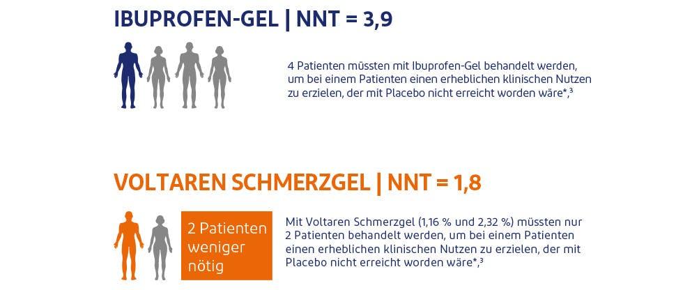 Grafik, die den Vergleich von Voltaren Schmerzgel und Ibuprofen-Gel in Bezug auf den klinischen Nutzen zeigt