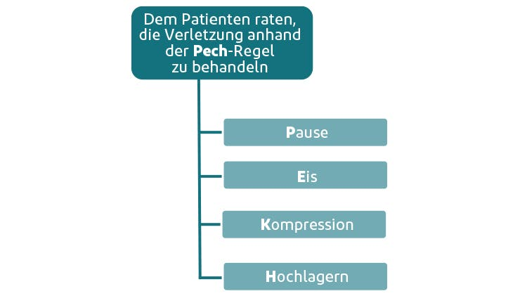 Die PECH-Regel bei Schmerzen durch Verstauchungen und Zerrungen