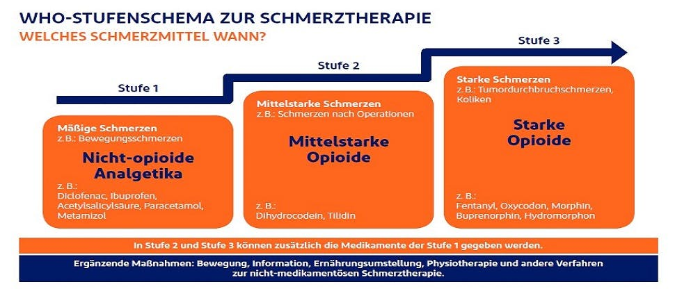 WHO-Stufenschema zur Schmerztherapie