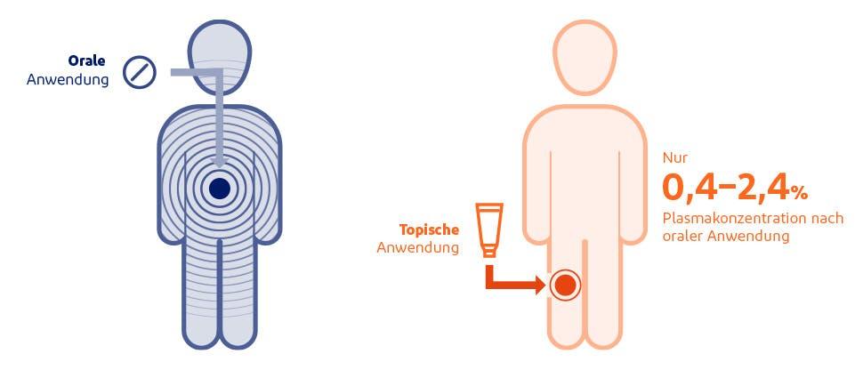 Grafik zur Darstellung der systemischen Exposition mit topischem oder oralem Diclofenac3
