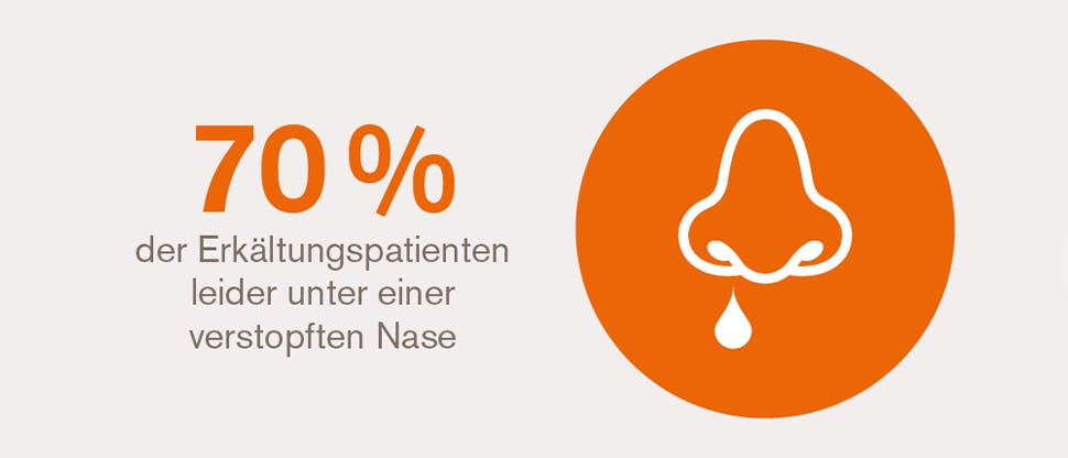 Prevalence of nasal congestion during a cold