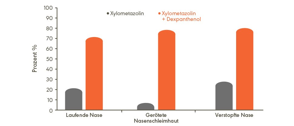 Graph demonstrating improvement of nasal symptoms with dexpanthenol and xylometazoline