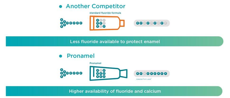 Pronamel fluoride chart