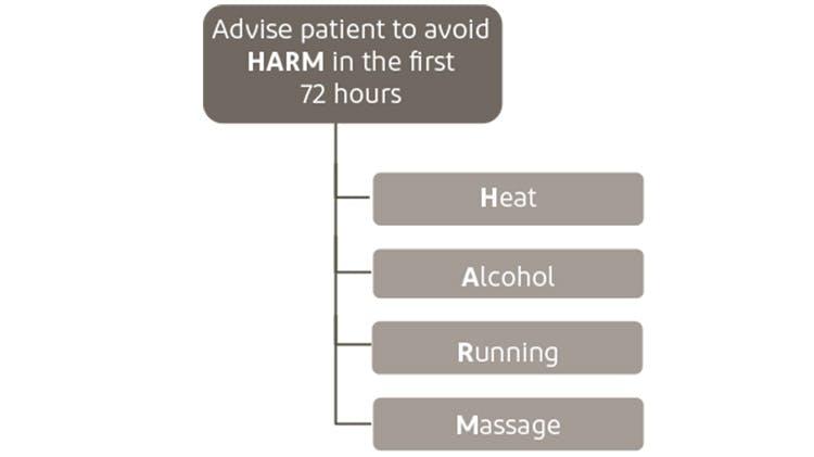 HARM protocol
