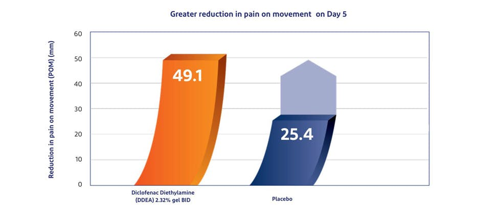 Voltaren demonstrated 2x greater reduction in pain on movement on day 5 vs. placebo.