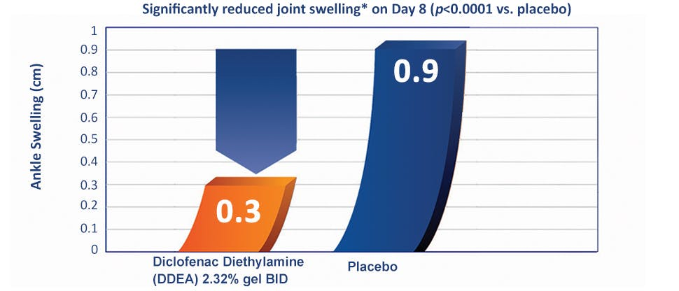 Voltaren provides clinically proven reduction in ankle swelling.