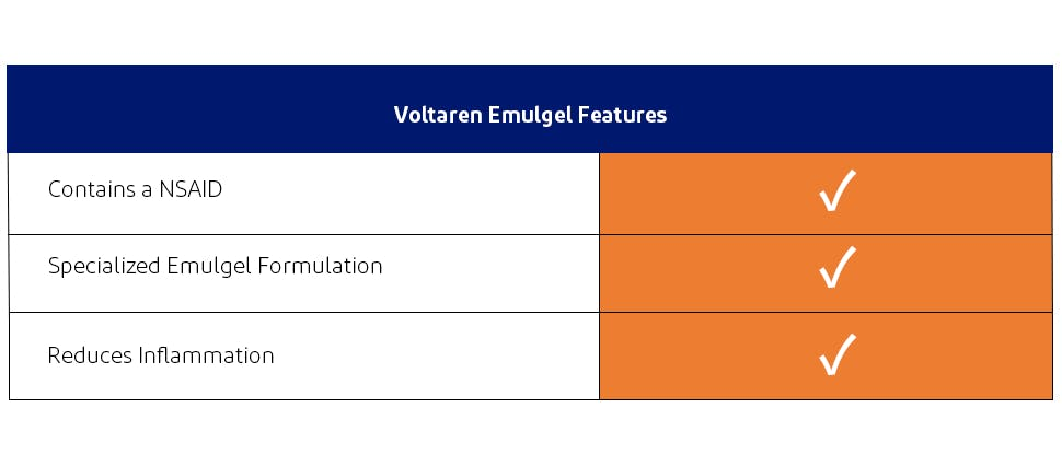Topical Voltaren offers an alternative MOA