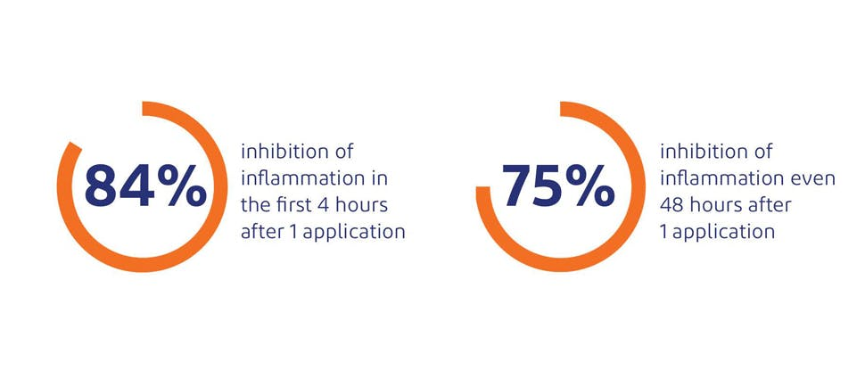 84% inhibition of inflammation in first 4 hours after 1 application. 75% inhibition of inflammation 48 hrs after 1 application.8