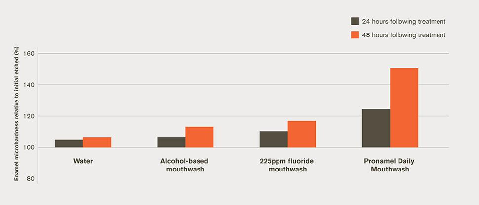 Laboratory rehardening bar chart