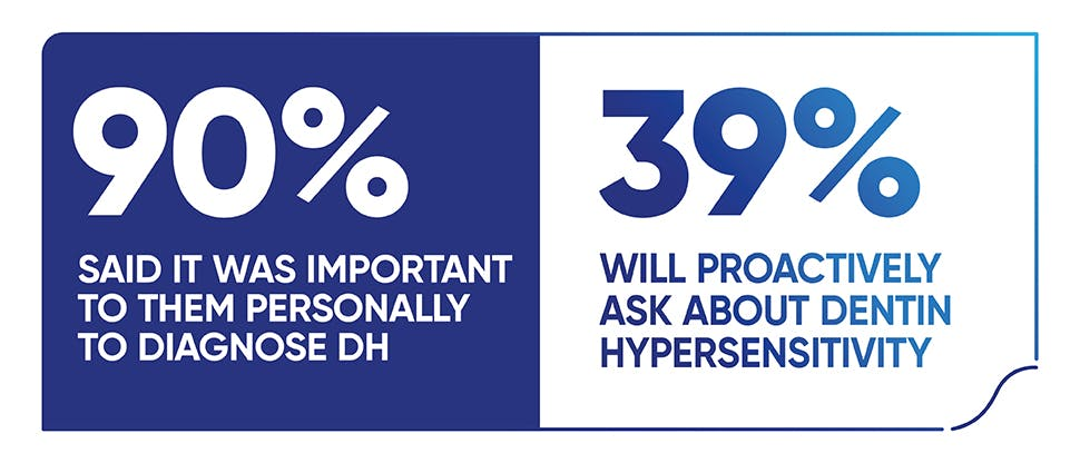 90% said it was important to them personally to diagnose dentine hypersensitivity 39% will proactively ask about dentine hypersensitivity