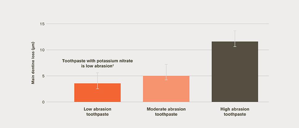 Mean dentine loss bar chart