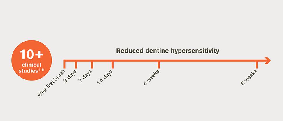 12 studies: Reduction in dentine hypersensitivity