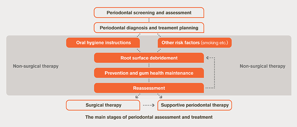 Periodontal assessment and treatment flowchart