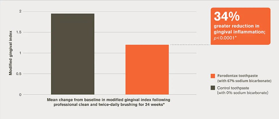 Reduction in gingival inflammation bar chart