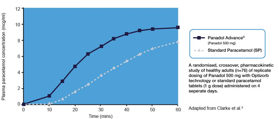 Graph that shows Panadol is absorbed faster compared with standard paracetamol tablets
