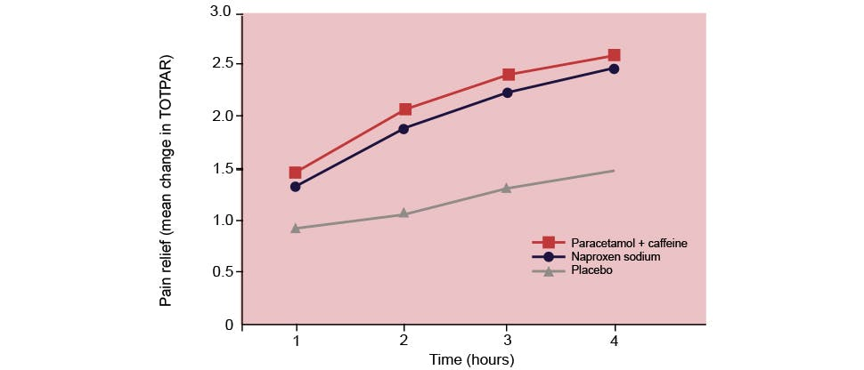 Graph showing pain-relief differences between Panadol Extra, naproxen sodium and placebo