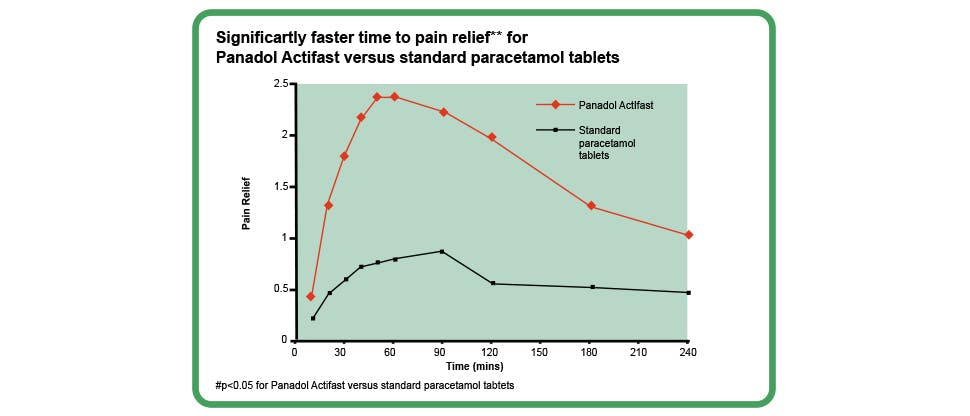 Graph showing time to pain relief for Panadol Actifast and standard paracetamol tablets