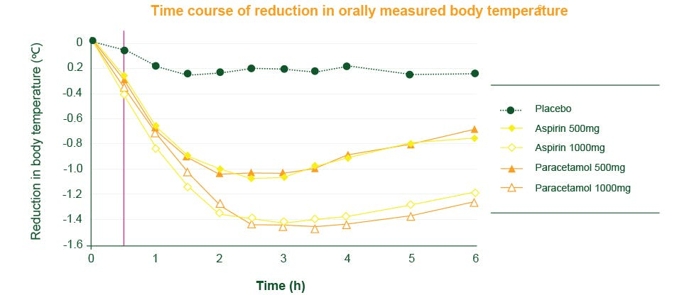 Chart showing efficacy of paracetamol in fever reduction
