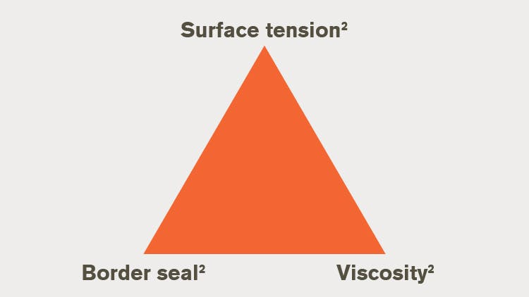 Infographic surface retention