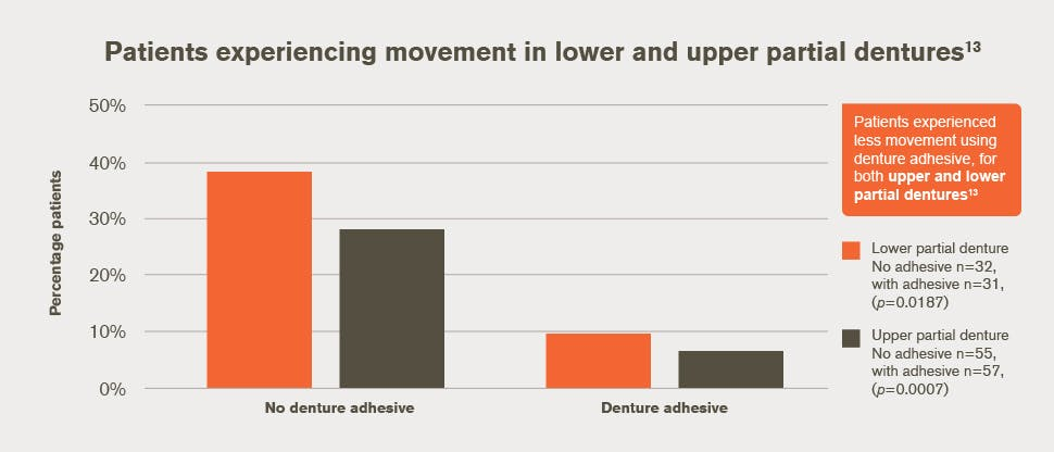 Movement in lower and upper partial dentures