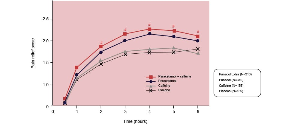 Graph showing pain relief achieved with Panadol Extra, paracetamol alone, caffeine alone and placebo.