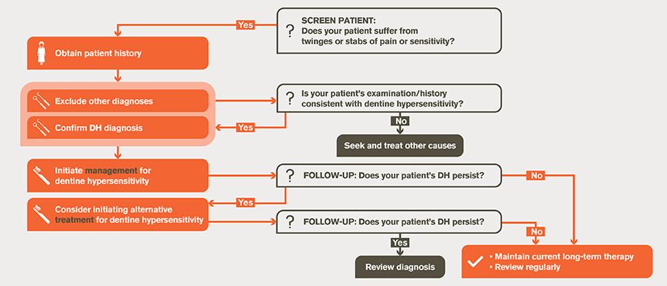 Dentine hypersensitivity management algorithm