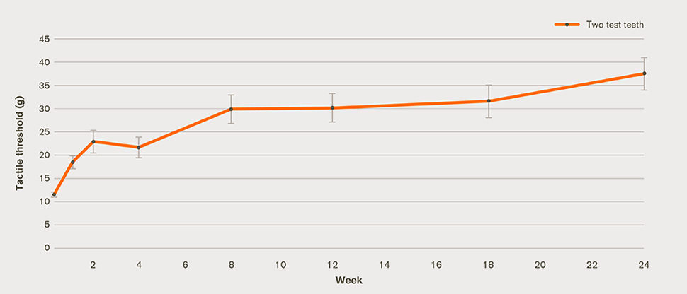 dentine hypersensitivity improvement graph