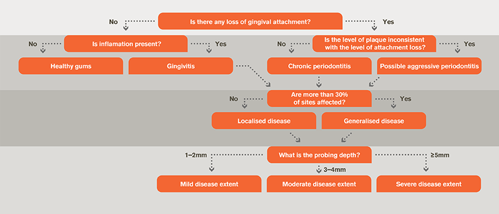 Diagnosis flow chart