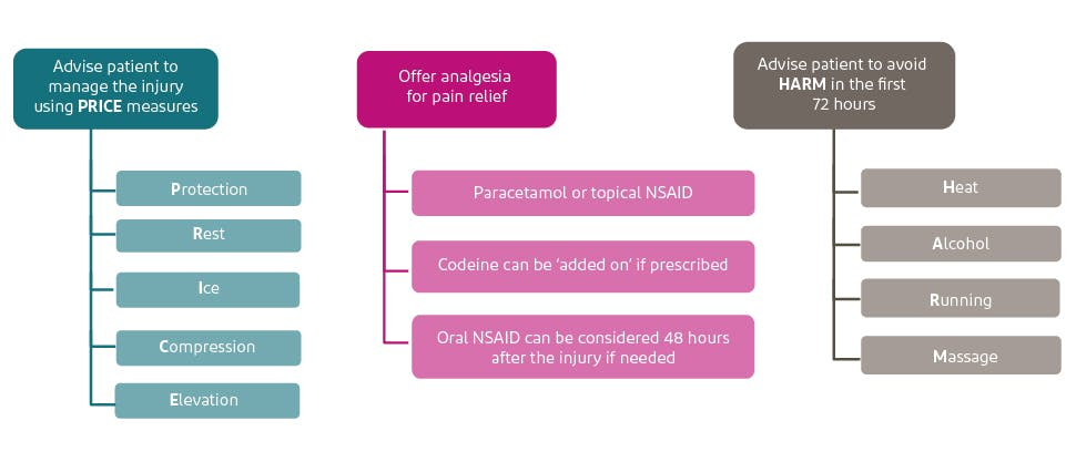 Summary of NICE guidance on treating strains and sprains
