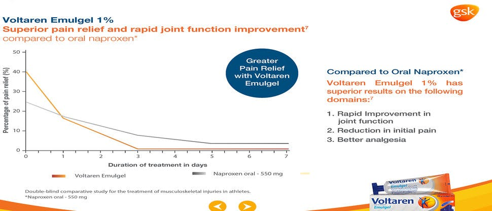 Voltaren Emulgel with superior pain relief and rapid joint function improvement compared to oral Naproxen