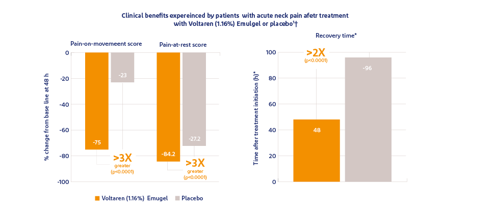 Graph showing pain relief with Voltaren Triple Effect versus placebo