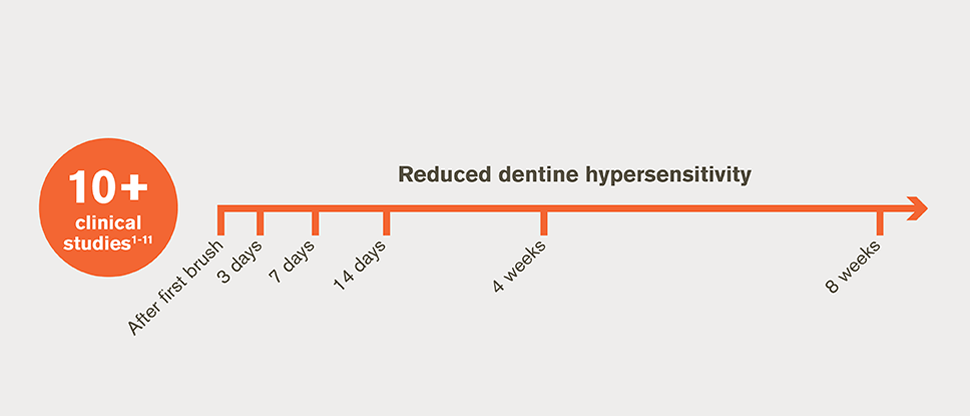 10+ studies: reduction in dentine hypersensitivity