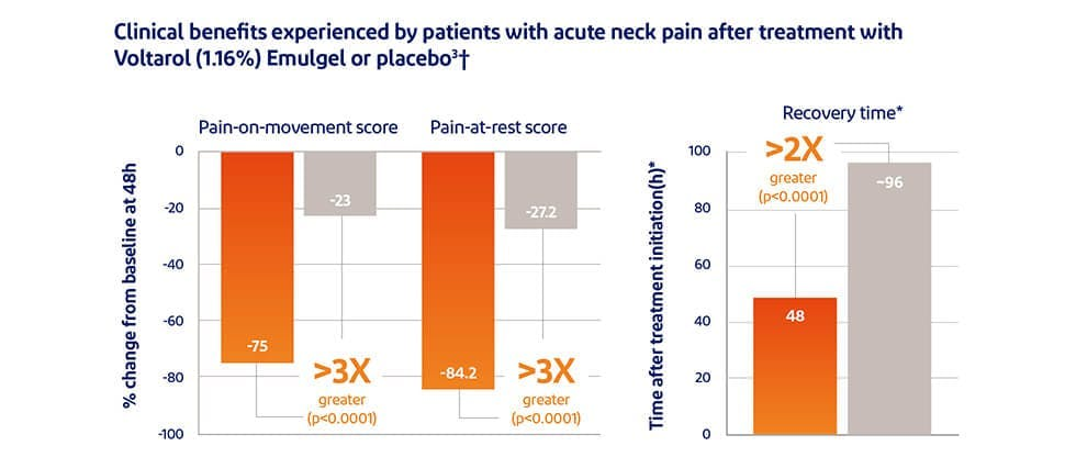 Graph showing pain relief with Voltaren 11,6mg/g gel - versus placebo