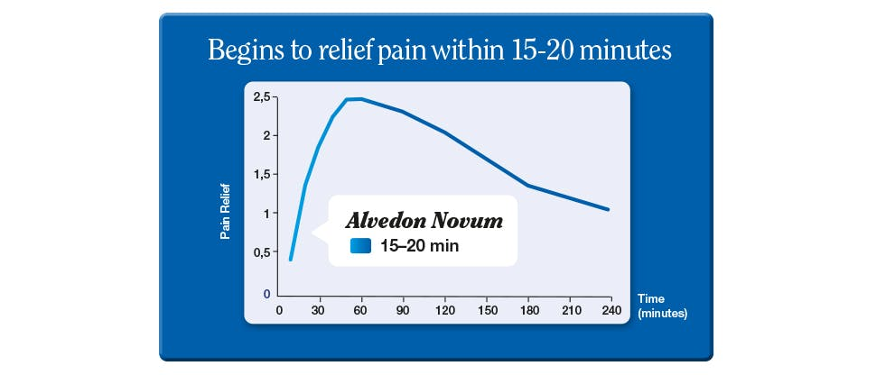 Graph that shows Alvedon Novum is absorbed faster compared with standard paracetamol tablets