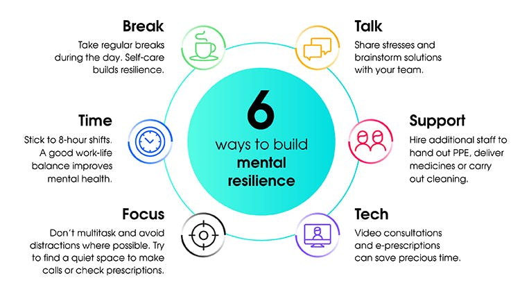 Infographic explaining how to build mental resilience.