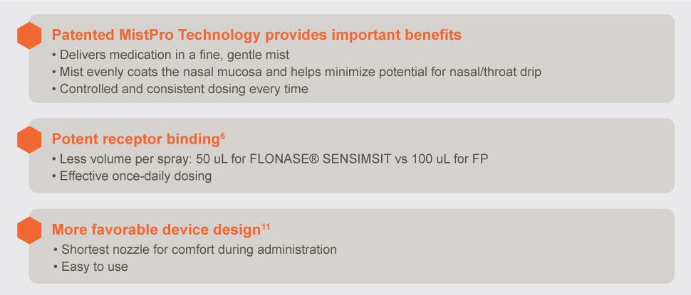 Flonase product overview