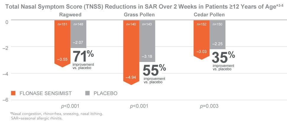 TNSS reductions in seasonal allergic rhinitis over 2 weeks in patients